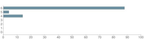 Chart?cht=bhs&chs=500x140&chbh=10&chco=6f92a3&chxt=x,y&chd=t:88,4,14,0,0,0,0&chm=t+88%,333333,0,0,10 t+4%,333333,0,1,10 t+14%,333333,0,2,10 t+0%,333333,0,3,10 t+0%,333333,0,4,10 t+0%,333333,0,5,10 t+0%,333333,0,6,10&chxl=1: other indian hawaiian asian hispanic black white
